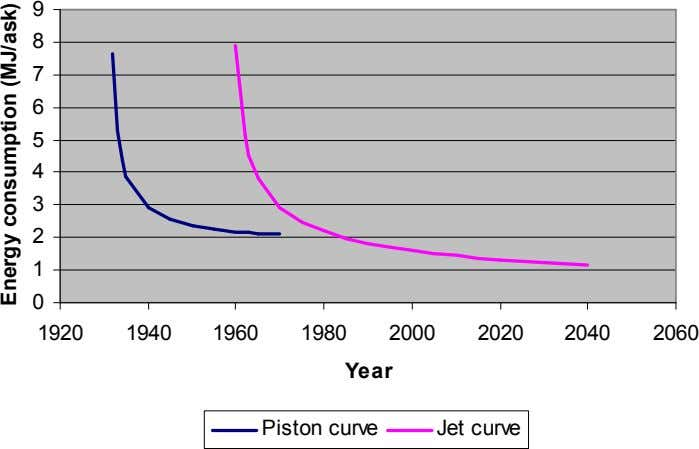 1920 Jet curve Piston curve Year 2060 2040 2020 2000 1980 1960 1940 9 Energy consumption