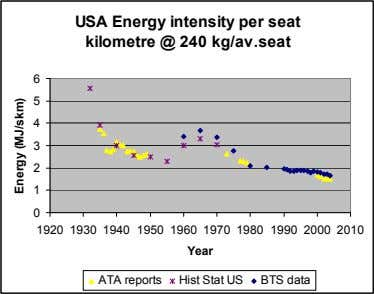 USA Energy intensity per seat kilometre @ 240 kg/av.seat 6 5 4 3 2 1 0
