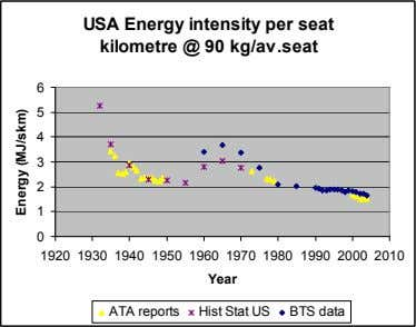 USA Energy intensity per seat kilometre @ 90 kg/av.seat 6 5 4 3 2 1 0