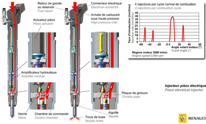 de l'injection principale. La post injection alimente ensuite la combustion pour brûler les suies qui en