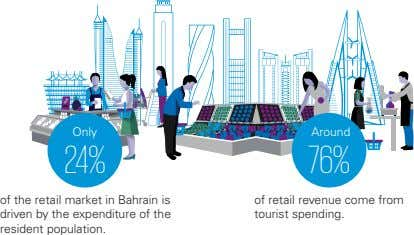 Only Around 24% 76% of the retail market in Bahrain is driven by the expenditure