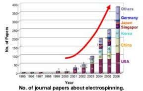 No. of journal papers about electrospinning.