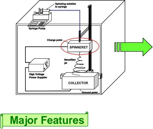Spinning solution Spinning solution in syringe in syringe Syringe Pump Syringe Pump Charge point Charge