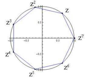 we assume z = cos(2π/7) + i sin(2π/7) as shown below Set − 1 = −