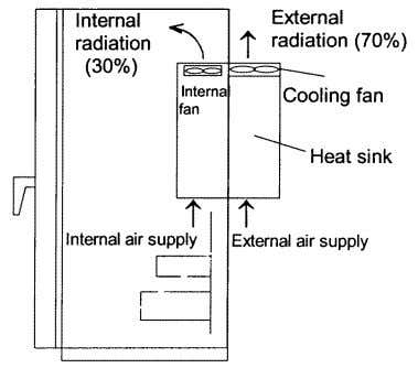 released. Do not install the the effect of heat. Fig.2-2-2 ⑤ If two or more inverters