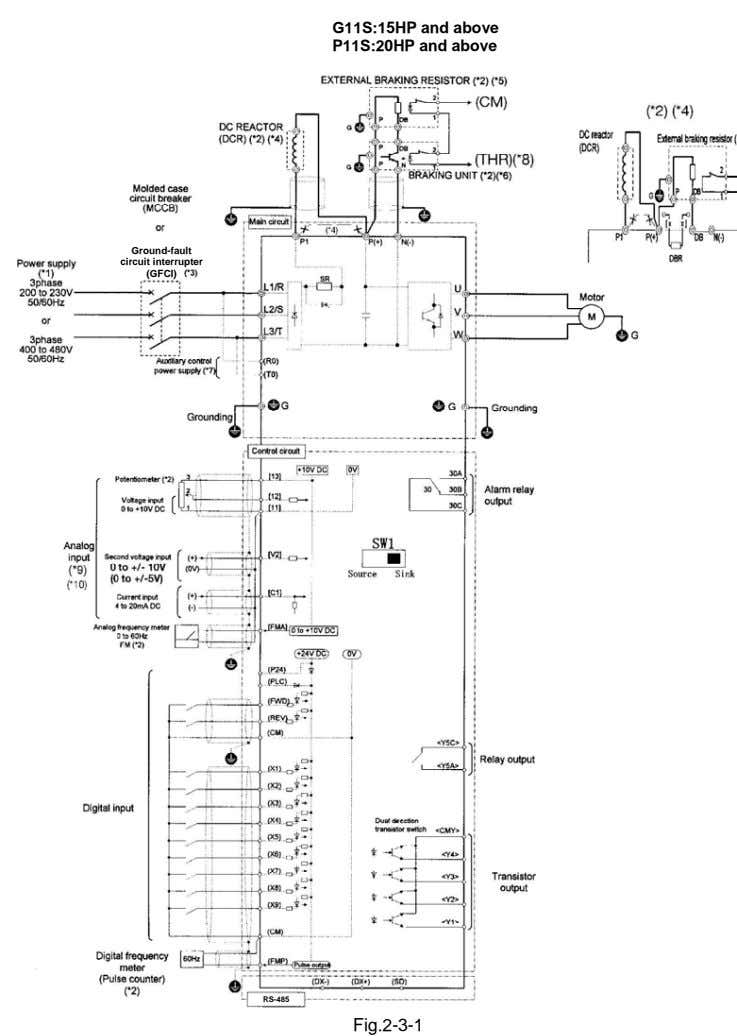 G11S:15HP and above P11S:20HP and above Ground-fault circuit interrupter (GFCI) RS-485 Fig.2-3-1