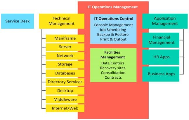 Functions Related to Service Management Functions consist of a team of people and the tools required