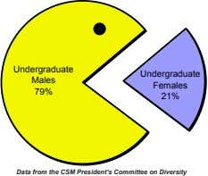 Undergraduate Males Undergraduate Females 79% 21% Data from the CSM President's Committee on Diversity