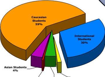 Caucasian Students 59% International Students 30% Asian Students 4%