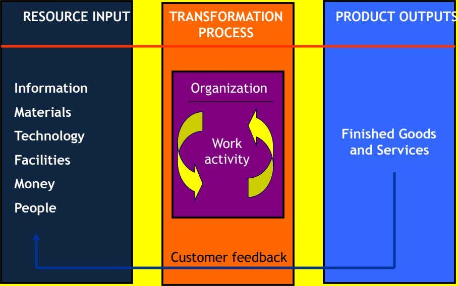 RESOURCE INPUT TRANSFORMATION PRODUCT OUTPUTS PROCESS Information Organization Materials Technology Finished Goods