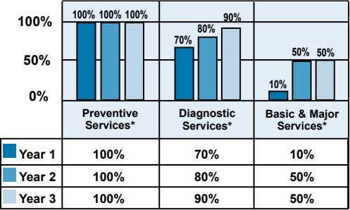 100% 100% 100% 90% 100% 80% 70% 50% 50% 50% 10% 0% Preventive Diagnostic Services*