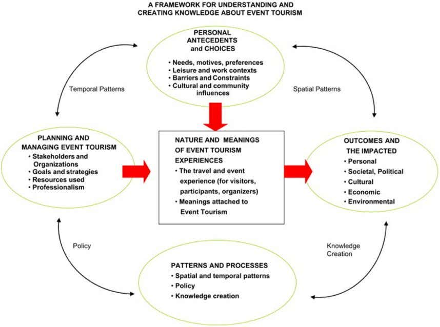 / Tourism Management 64 (2018) 73 e 86 75 Fig. 1. A framework for understanding and