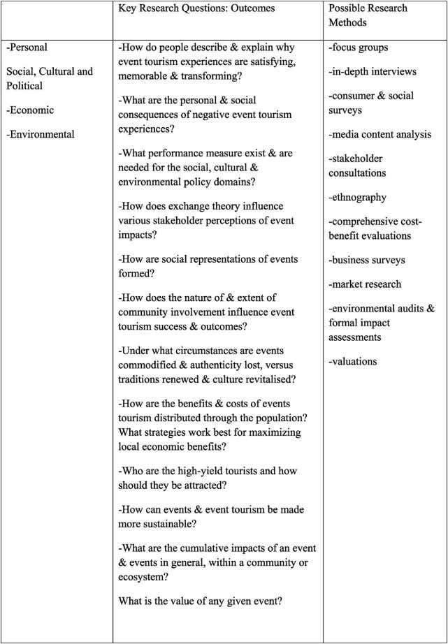 Higgins-Desbiolles / Tourism Management 64 (2018) 73 e 86 Fig. 2. Getz's framework for Outcomes and