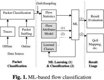 (Sub)Sampling Packet Classification Flow Statistics Result (1) Evaluation ML Flow (1) Packet Attributes Traces