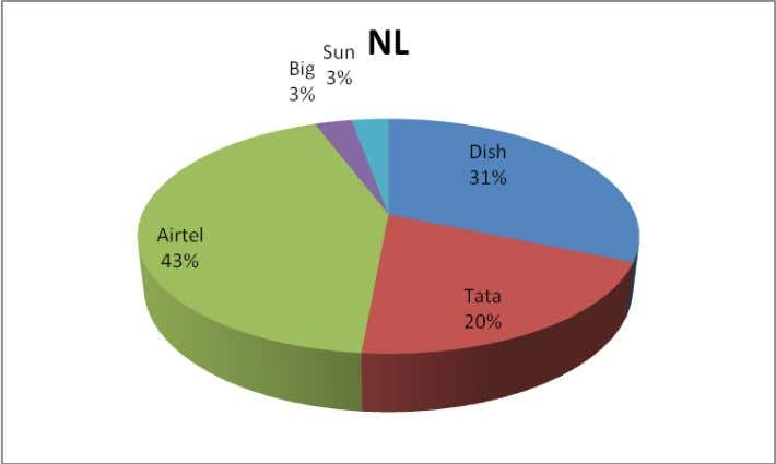 F6 Interpretation: ∑ Airtel has 43% of Non Lit Boards which is the highest percentage of