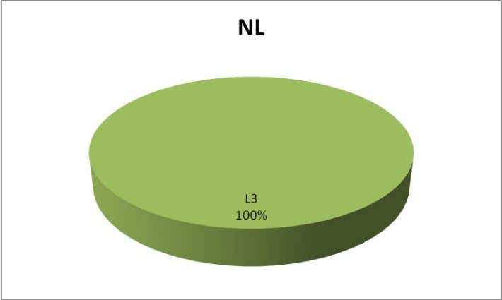 L4 Total 11 F7 Interpretation: ∑ All the NL board had L3 logo. ∑ L4 logo