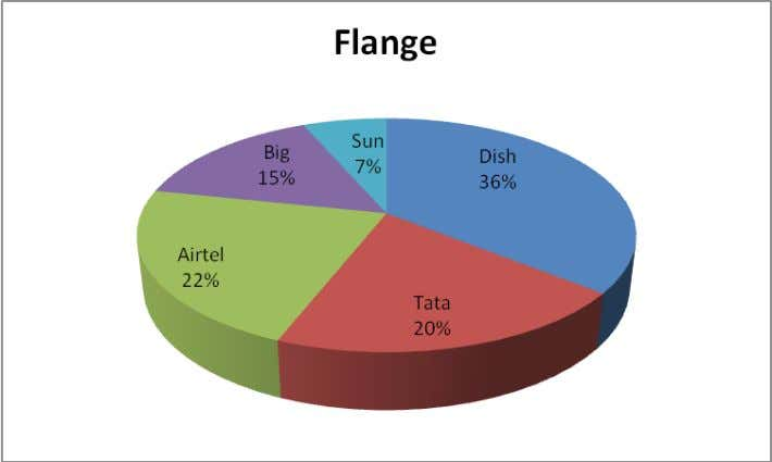 F9 Interpretation: ∑ Out of total available Flange, 36% Flange are of Dishtv. ∑ Airtel has