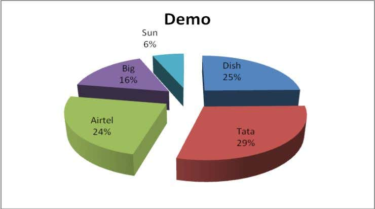 F15 Interpretation: ∑ Tata has max. visibility of 29% in terms of Demo coonections available at