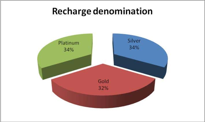 Interpretation: ∑ Silver recharge which is the basic pack and Platinum recharge which is the Top