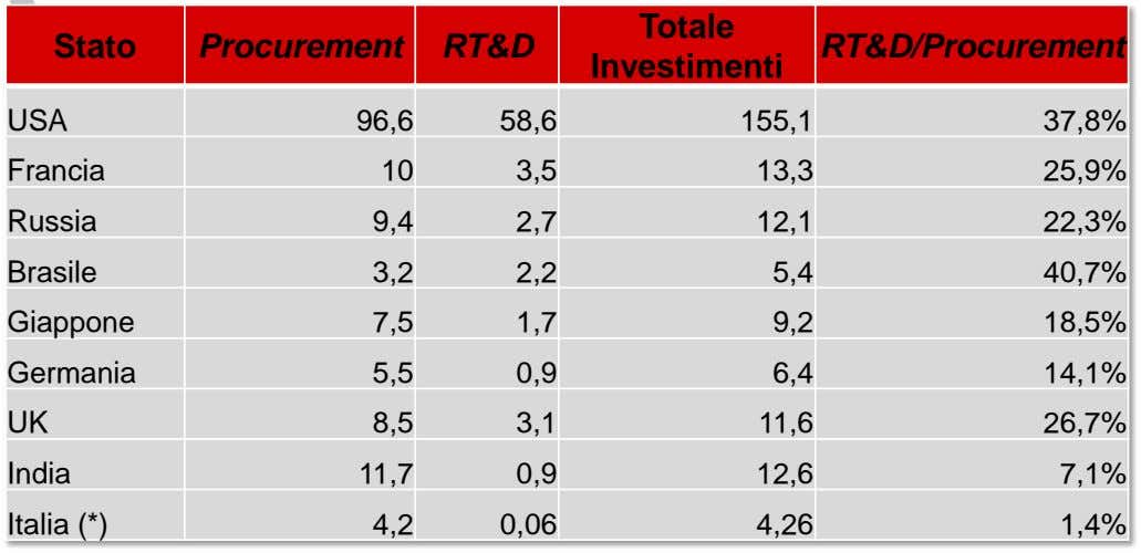 Totale Stato Procurement RT&D RT&D/Procurement Investimenti USA 96,6 58,6 155,1 37,8% Francia 10 3,5