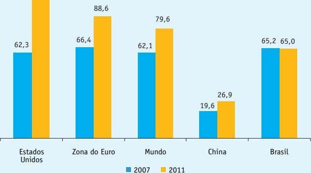 88,6 79,6 66,4 65,2 65,0 62,3 62,1 26,9 19,6 Estados Zona do Euro Mundo China