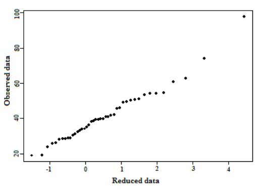 =(i-0.5)/43 being the ith pl otting position (Figure 3). Figure 3. Gumbel plot for rainfall data
