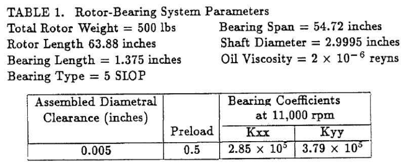 program for Bearing Stiffness Evaluation. Benchmark Problem Bearing Stiffness Coefficients Shown in Table 1 obtained by