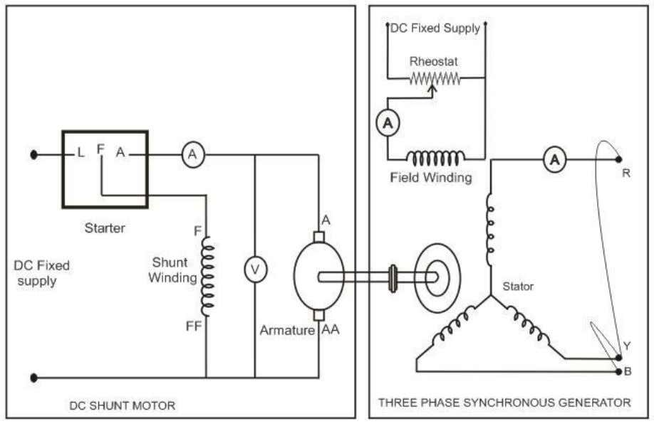 Electromagnetic energy conversion lab EED Circuit diagram Observation table: Sr. Short Circuit Field Speed in No.