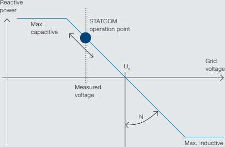Reactive power STATCOM Max. operation point capacitive Grid U 0 voltage Measured voltage N Max.