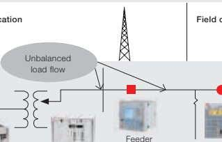 Unbalanced load flow Feeder