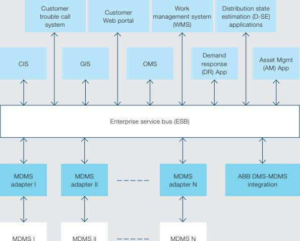 Customer Work Distribution state Customer trouble call management system estimation (D-SE) Web portal system