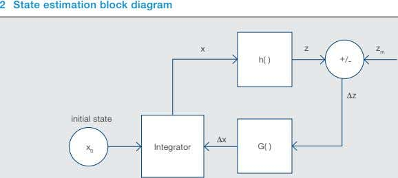 2 State estimation block diagram x z z m h( ) + / - Δz