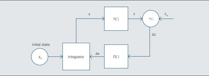 h( ) + / - Δz initial state Δx Integrator G( ) x 0 In addition,