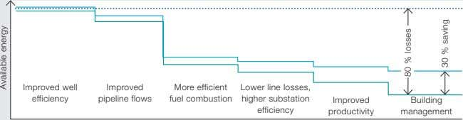 Improved well Improved More efficient efficiency pipeline flows fuel combustion Lower line losses, higher