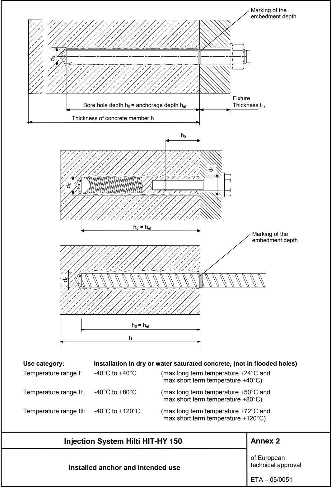 Marking of the embedment depth Bore hole depth h 0 = anchorage depth h ef