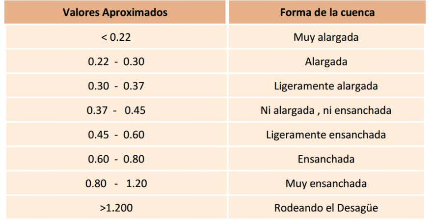 Valores interpretativos del Factor de Forma (Kf) 40