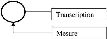 Transcription Mesure