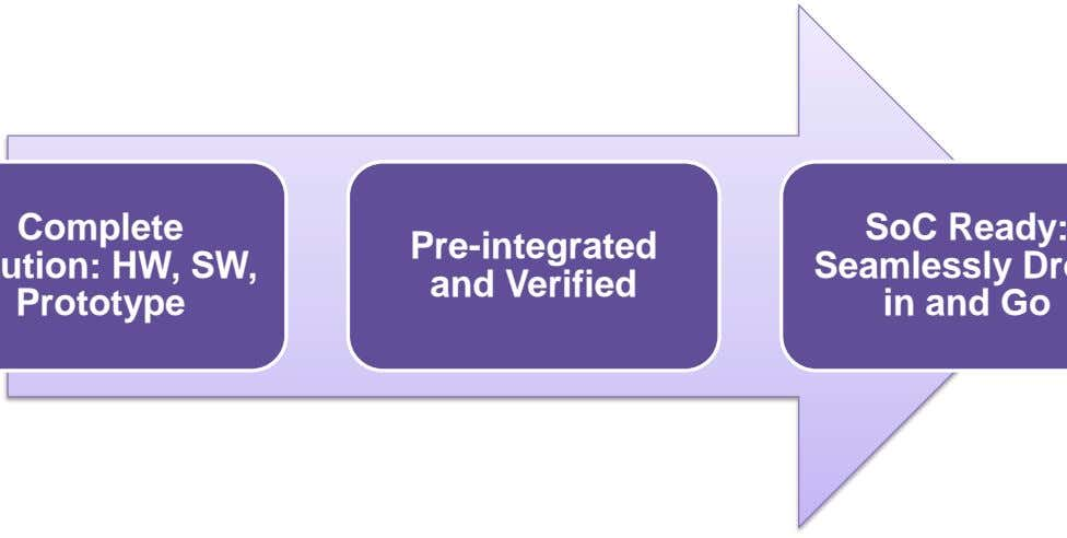 SoC Ready: Pre-integrated and Verified