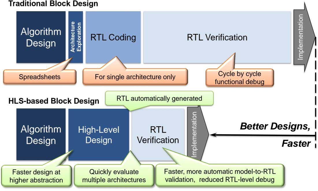 Traditional Block Design Algorithm RTL Coding RTL Verification Design Cycle by cycle Spreadsheets For single