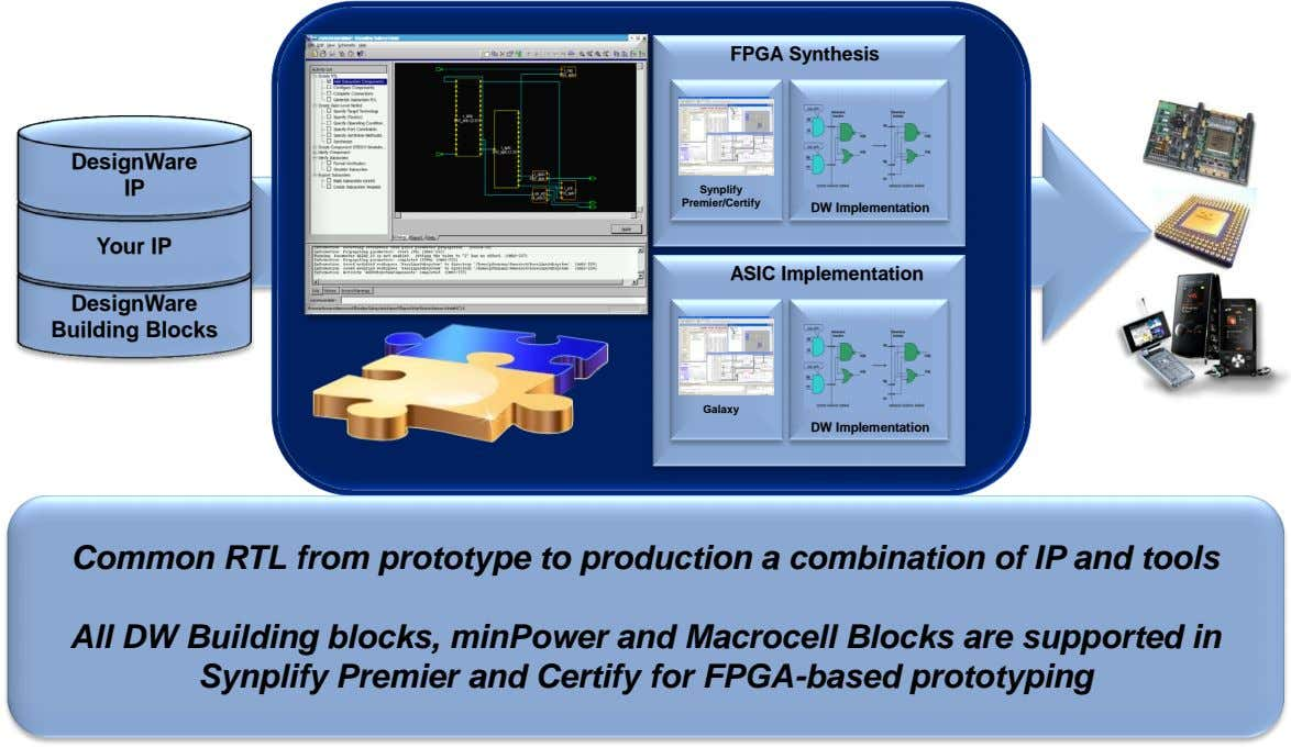 FPGA Synthesis DesignWare IP Synplify Premier/Certify DW Implementation Your IP ASIC Implementation DesignWare