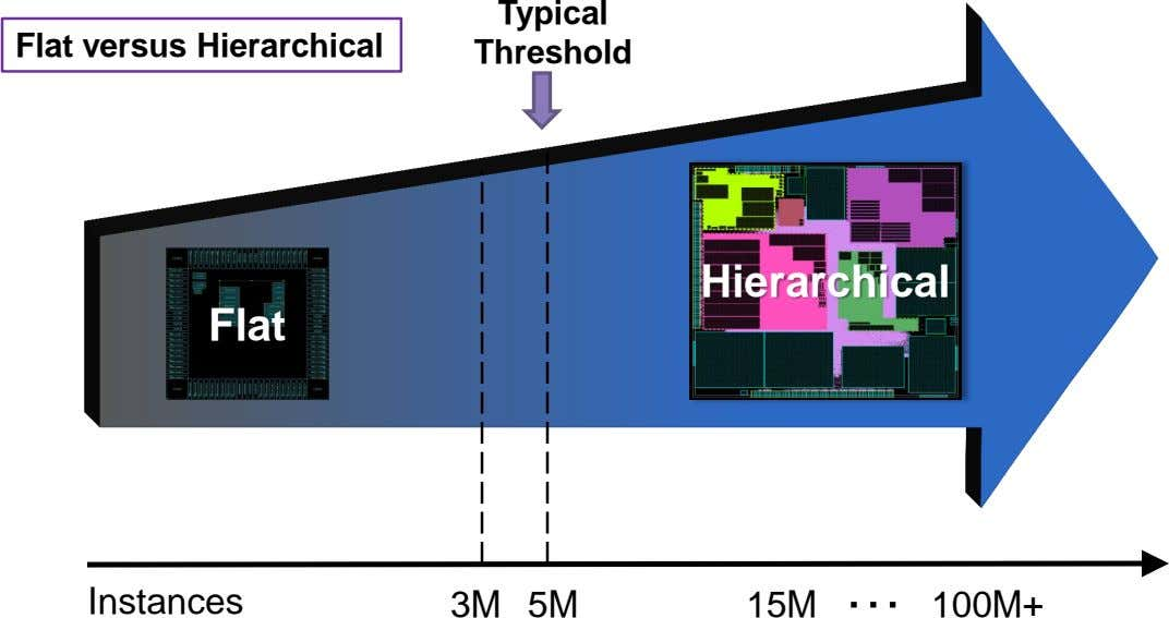 Typical Flat versus Hierarchical Threshold Hierarchical Flat Instances 3M 5M 15M … 100M+