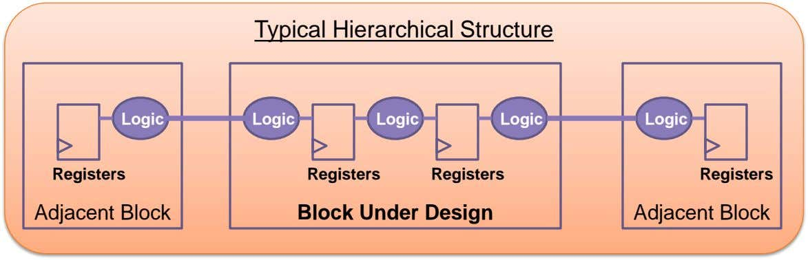 Typical Hierarchical Structure Logic Logic Logic Logic Logic Registers Registers Registers Registers Adjacent