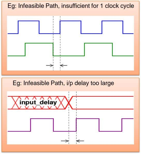 Eg: Infeasible Path, insufficient for 1 clock cycle Eg: Infeasible Path, i/p delay too large