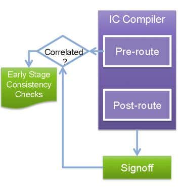 Pre-route and Post-route Correlation Checks Pre-Route Flow • Focus on environment and library setup for pre-route