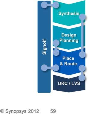 Synthesis Design Planning Place & Route DRC / LVS © Synopsys 2012 59 Signoff