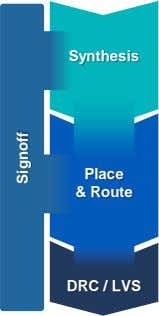 Synthesis Place & Route DRC / LVS Signoff