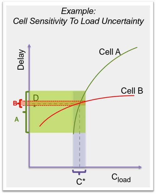 Example: Cell Sensitivity To Load Uncertainty Cell A Cell B D B * A C