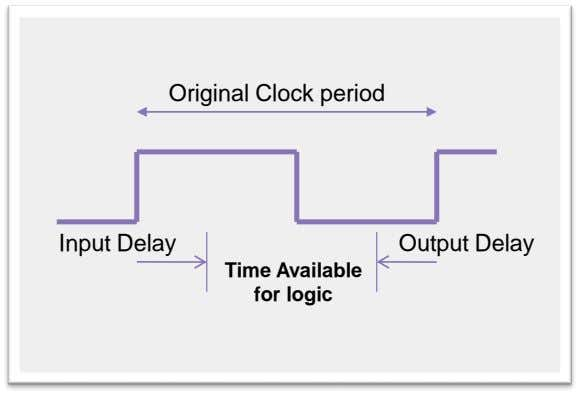 Original Clock period Input Delay Output Delay Time Available for logic