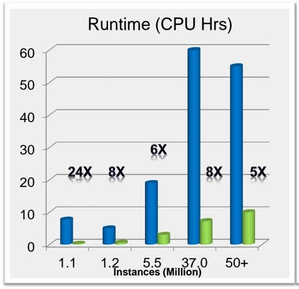 Runtime (CPU Hrs) 60 50 40 30 20 10 0 1.1 1.2 5.5 37.0 50+