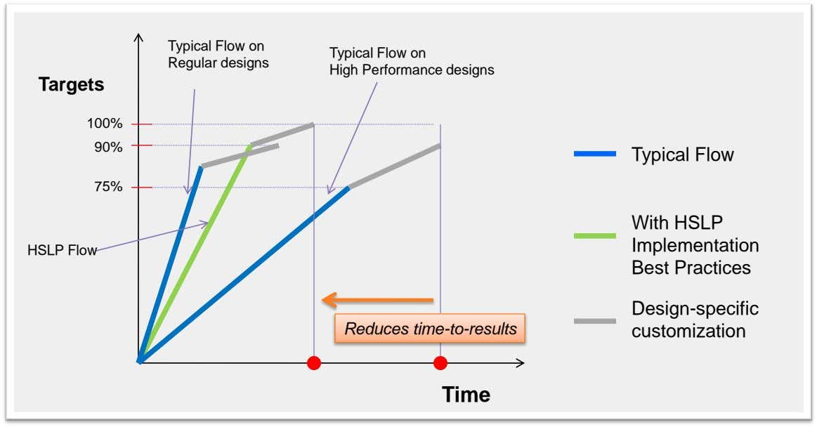 Typical Flow on Regular designs Typical Flow on High Performance designs Targets 100% 90% Typical